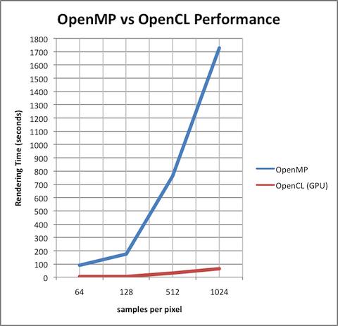 Kyle Halladay - OpenMP vs OpenCL - An Unfair Comparison